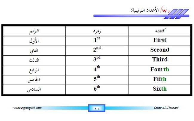 تحميل كتاب تعلم اللغة الانجليزية بسهولة للمبتدئين كتب Pdf