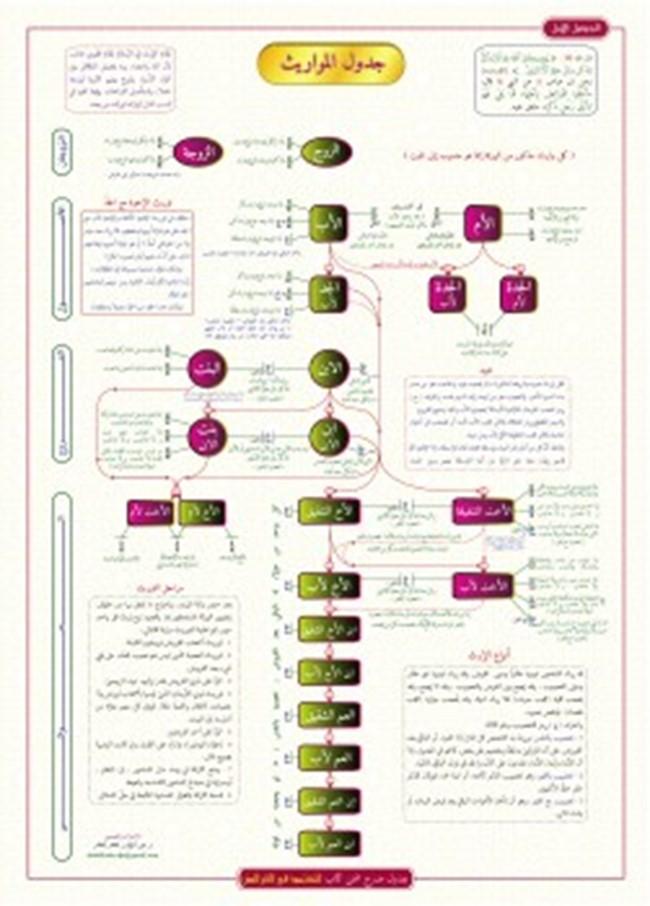 تحميل كتاب جدول المواريث كتب Pdf
